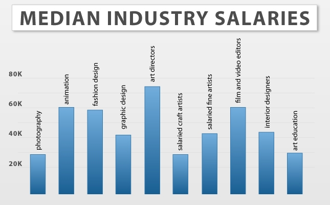Video Game Designer Salaries | GameDesignSchools411.com