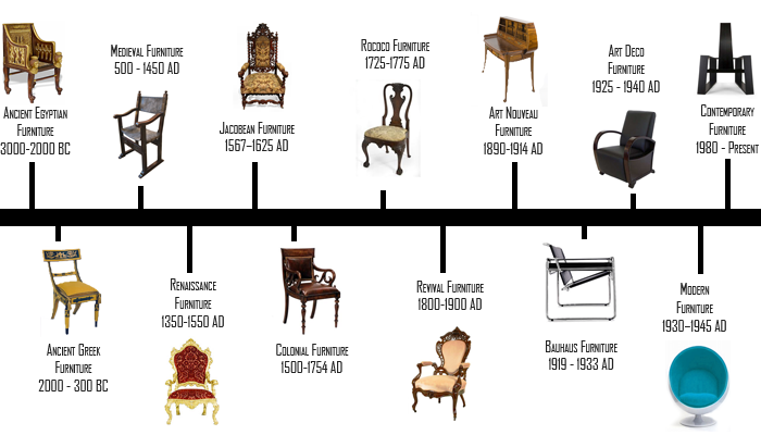 Furniture Design Timeline | Design Notes, Tutorials and Articles