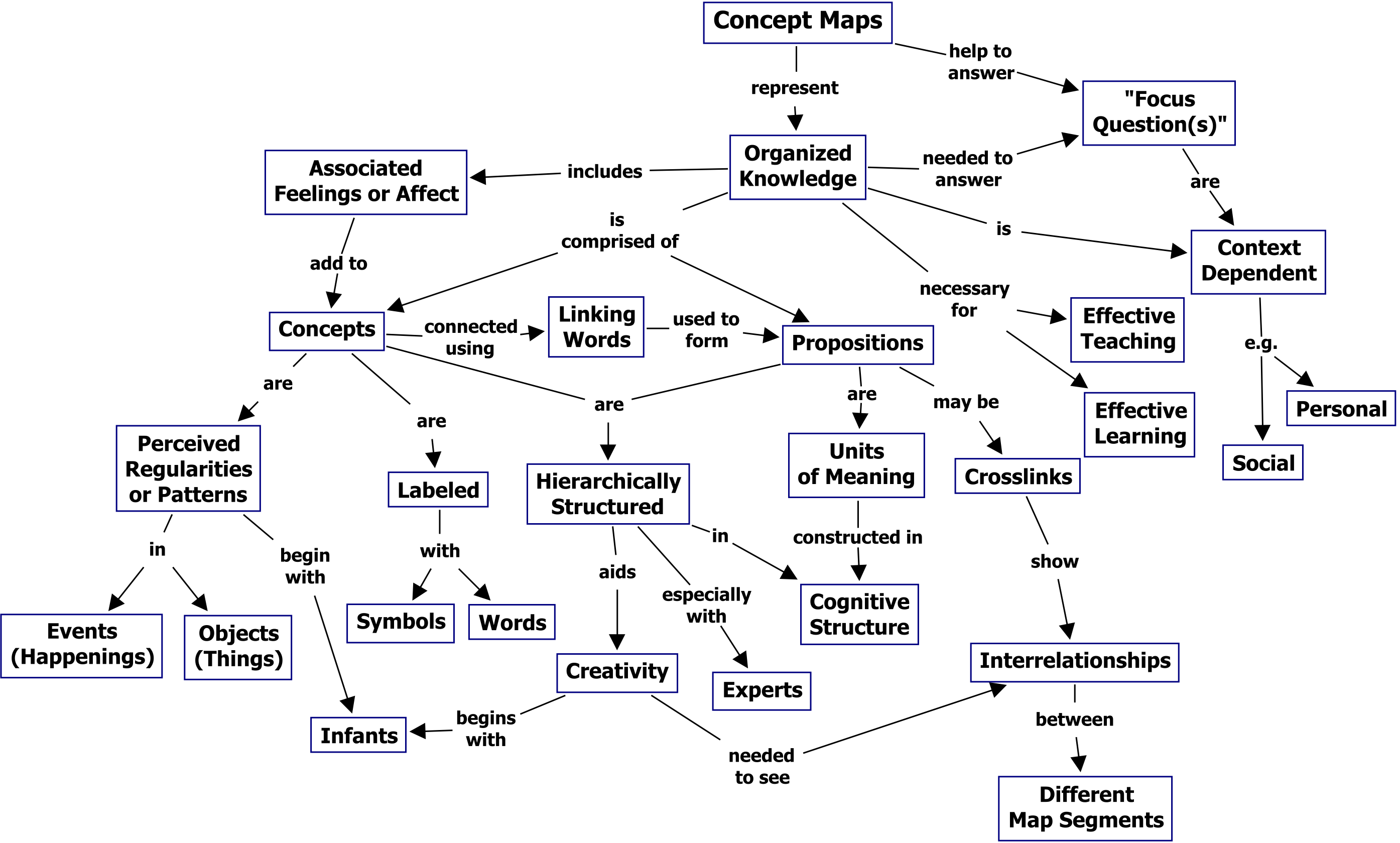Figure 1. A concept map showing the key features of concept maps ...