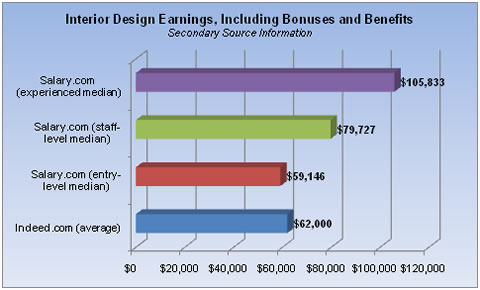 Experienced interior designers earn more than 0,000 annually ...
