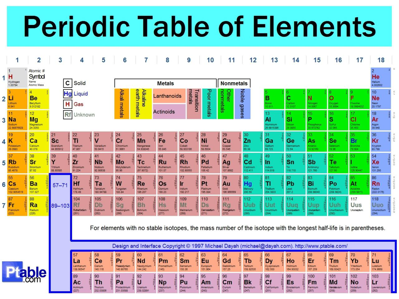 Periodic Table of Element(: - Science Photo (13771764) - Fanpop