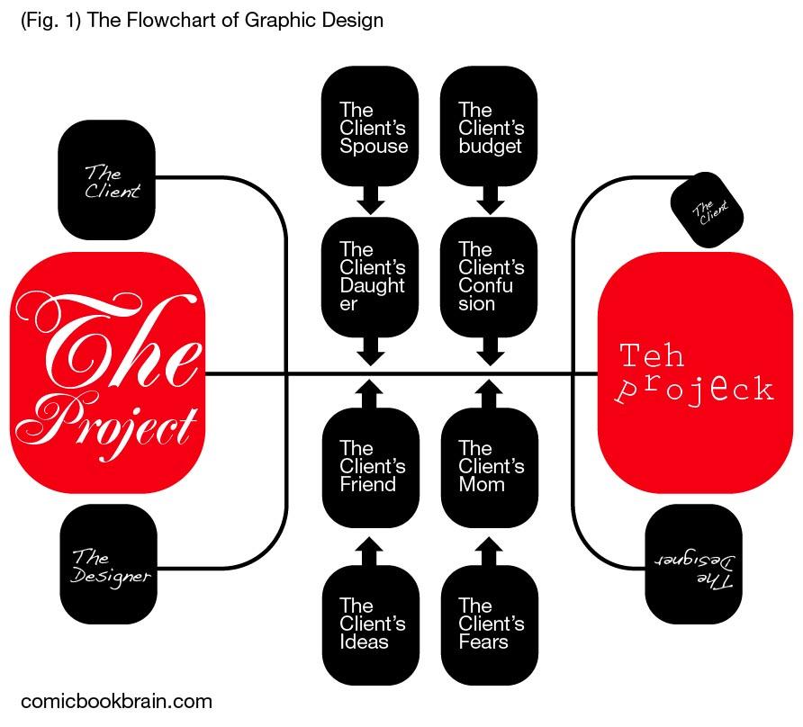 Design Techniques In Graphic Design | Joy Studio Design Gallery Photo