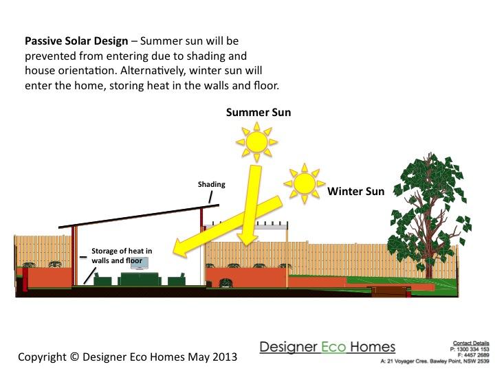 ... Solar Design Principles « Eco homes builders – Designer Eco Homes